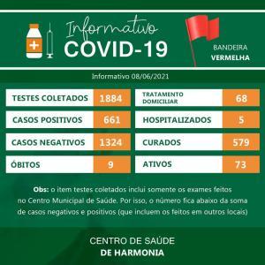 73 casos ativos de Covid-19