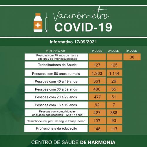 Mais de 2 mil harmonienses já receberam a segunda dose contra a Covid-19
