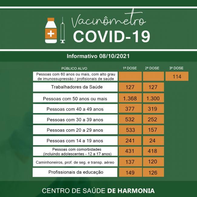 6.852 doses da vacina contra a Covid-19 já foram aplicadas em Harmonia
